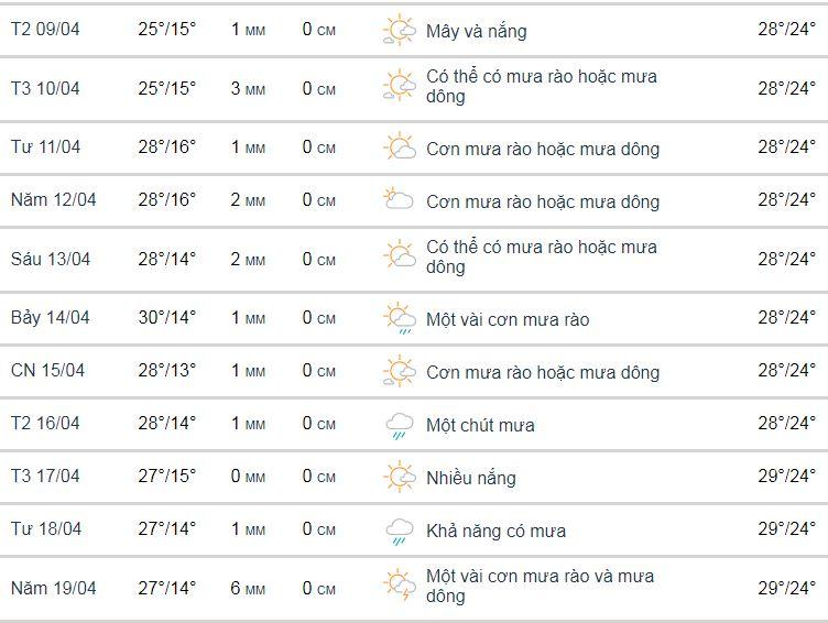 Thời tiết thành phố Đà Lạt tháng 4 năm 2018