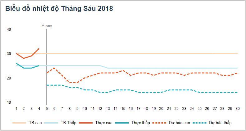 Nhiệt độ tại thành phố Đà Lạt tháng 6