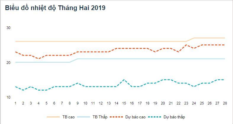 Biểu đồ nhiệt độ Đà Lạt tháng 2 năm 2019