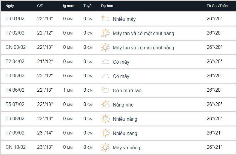 Thời tiết Đà Lạt vào đầu tháng 2