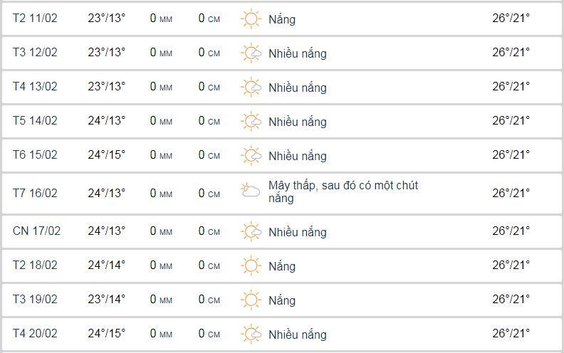 Thời tiết Đà Lạt giữa tháng 2