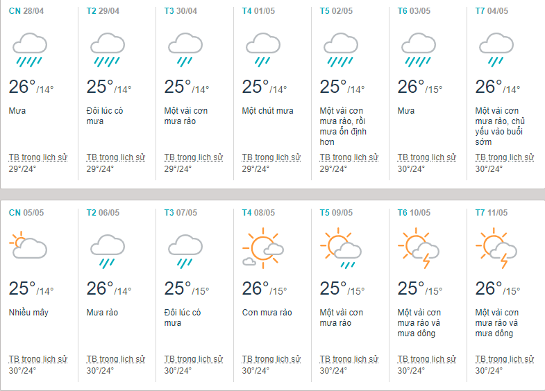 nhiệt độ Đà Lạt tháng 5