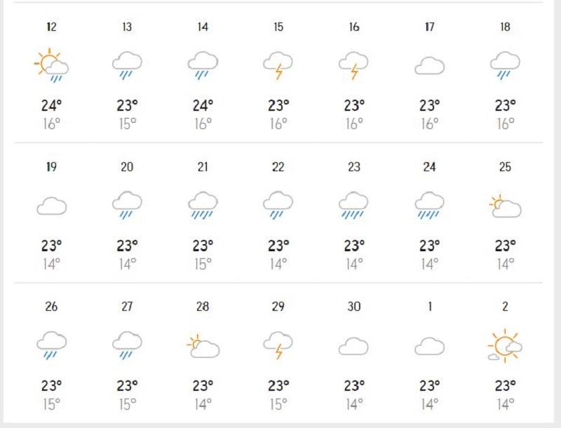 Dự báo nhiệt độ Đà Lạt vào tháng 9