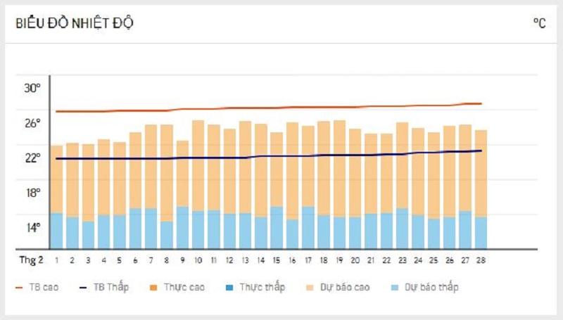 biểu đồ nhiệt độ Đà Lạt vào tháng 2